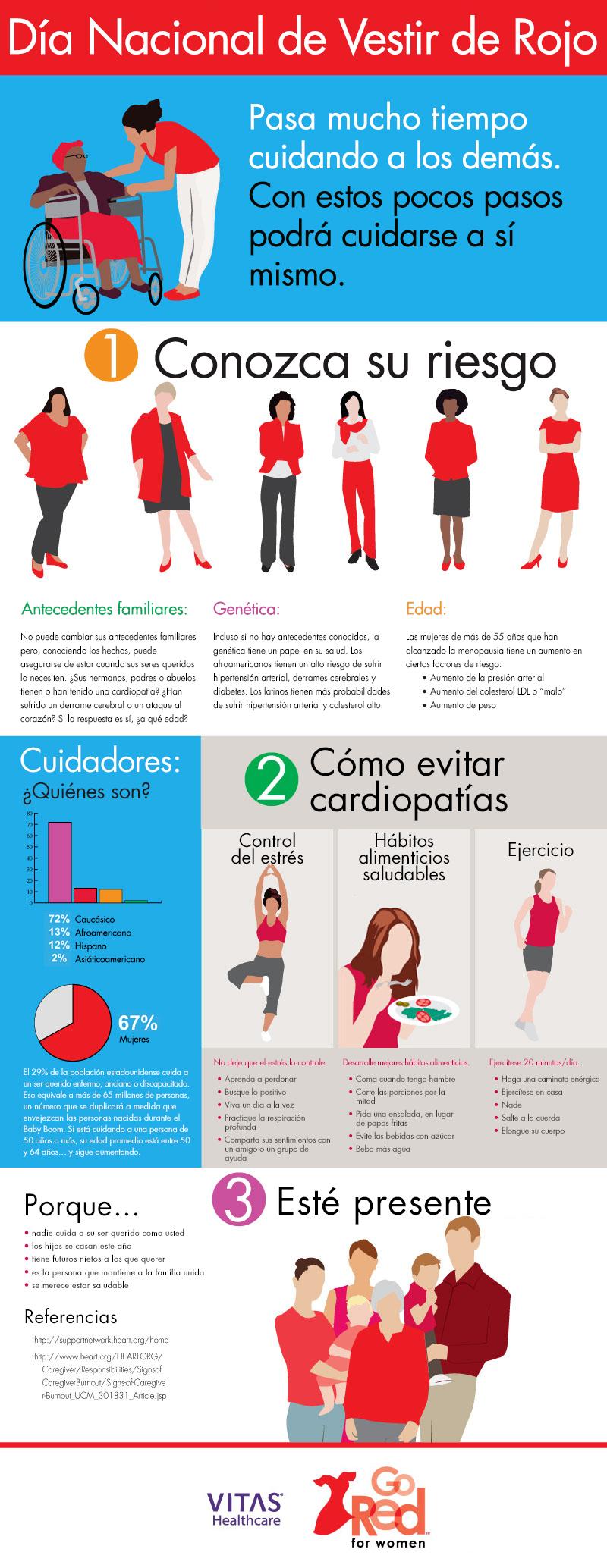 Infografía de salud cardíaca de VITAS