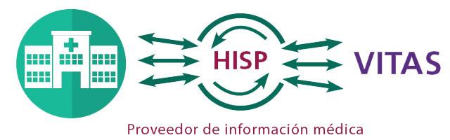Derivaciones de hospicio de VITAS - HISP