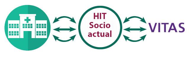 3. Socio intermediario