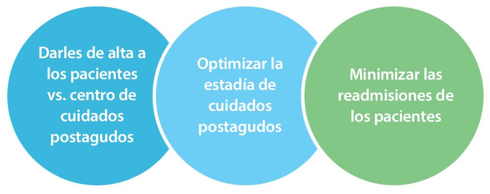 Oportunidades clave de BPCI