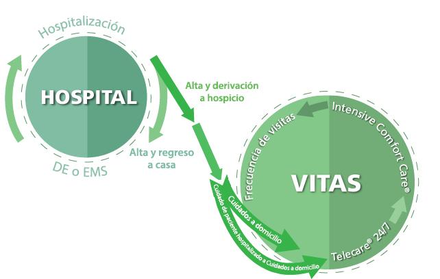Cómo puede ayudar VITAS a cortar el ciclo de las readmisiones