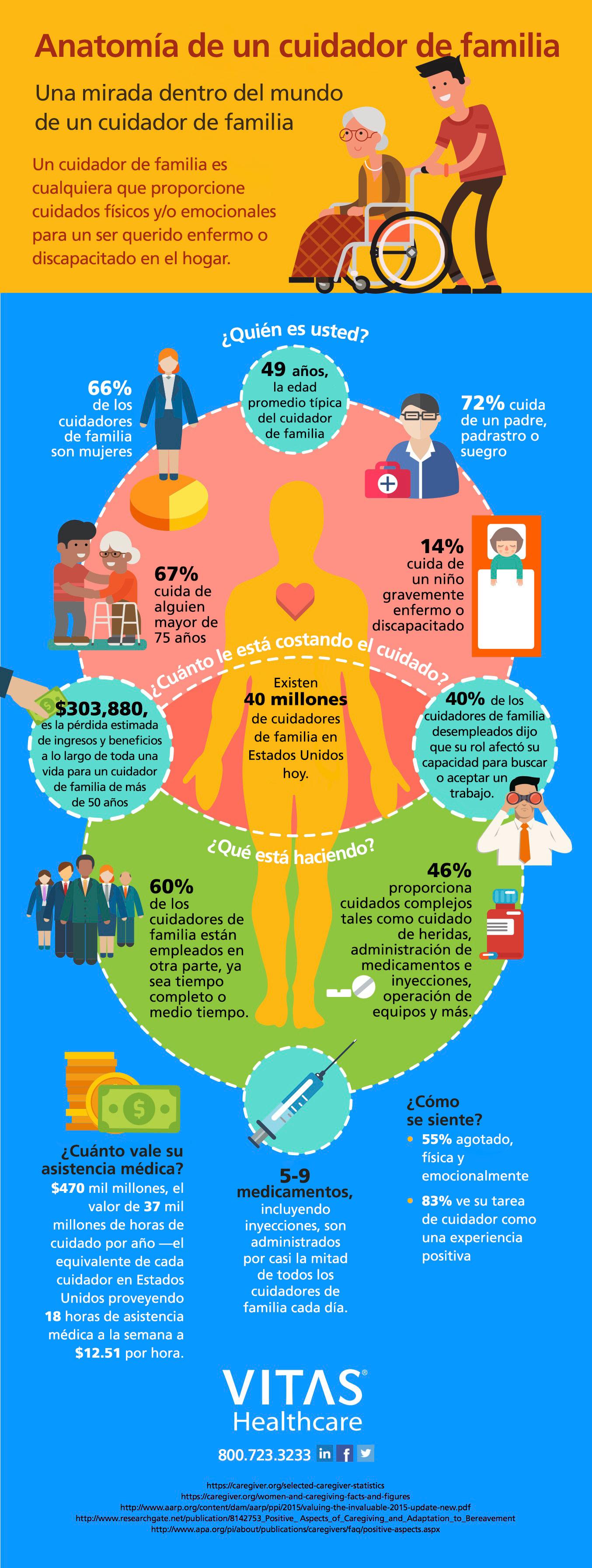 Datos y cifras sobre cuidadores