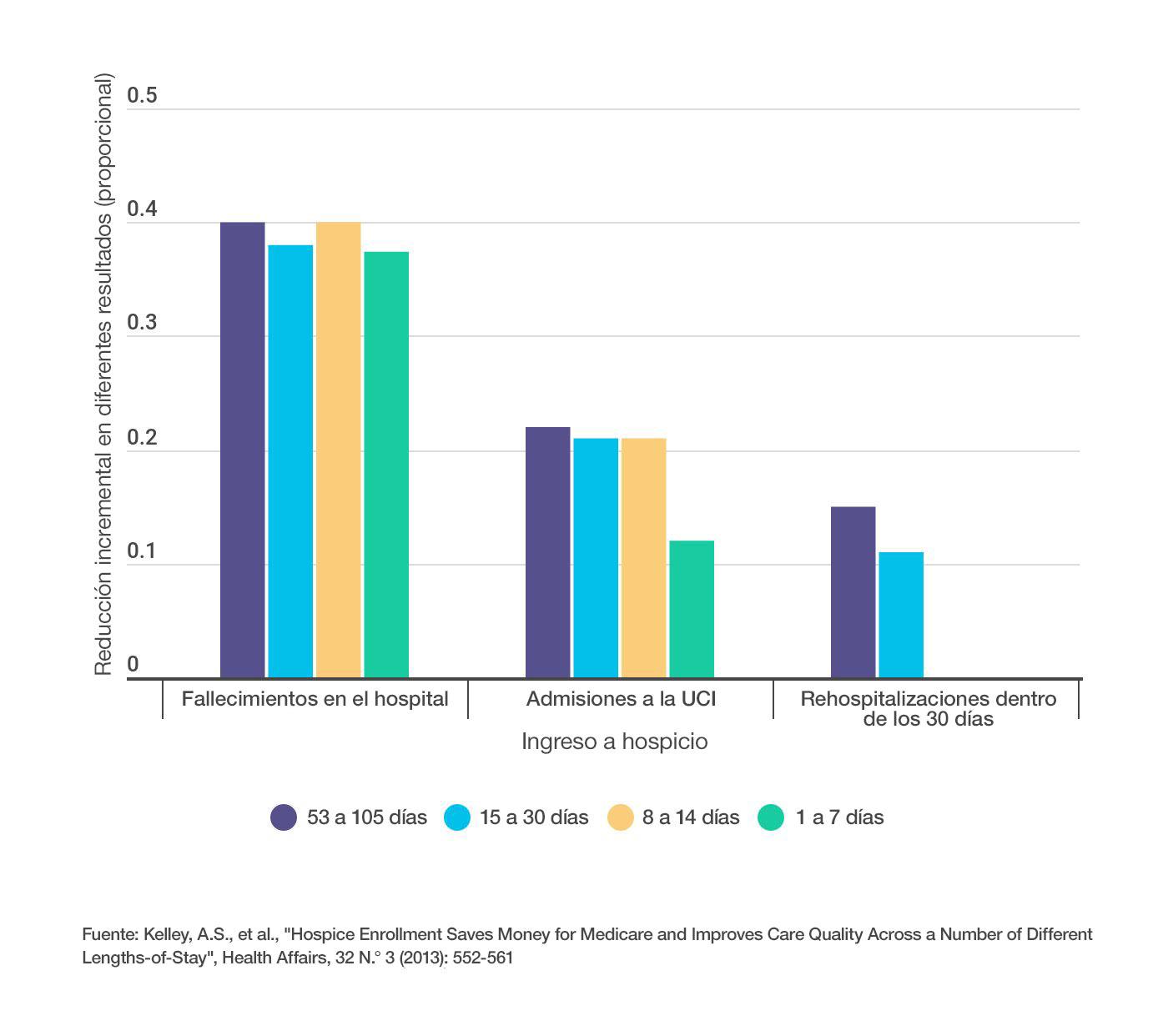 Con la utilización de servicios de hospicio se redujo significativamente la cantidad de fallecimientos en el hospital, admisiones a UCI y rehospitalizaciones dentro de los30 días en cada período de ingreso estudiado.