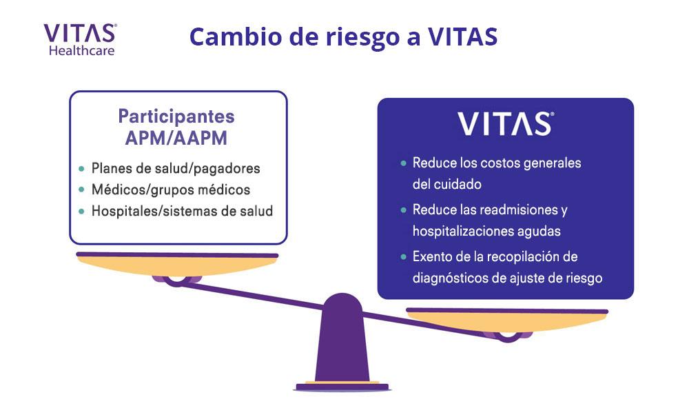 Trasladar el riesgo a VITAS puede ser ventajoso para participantes de modelos de pago alternativos.